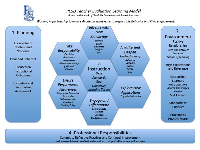Learning Framework!